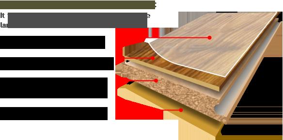 Image Result For Engineering Hardwood Floor